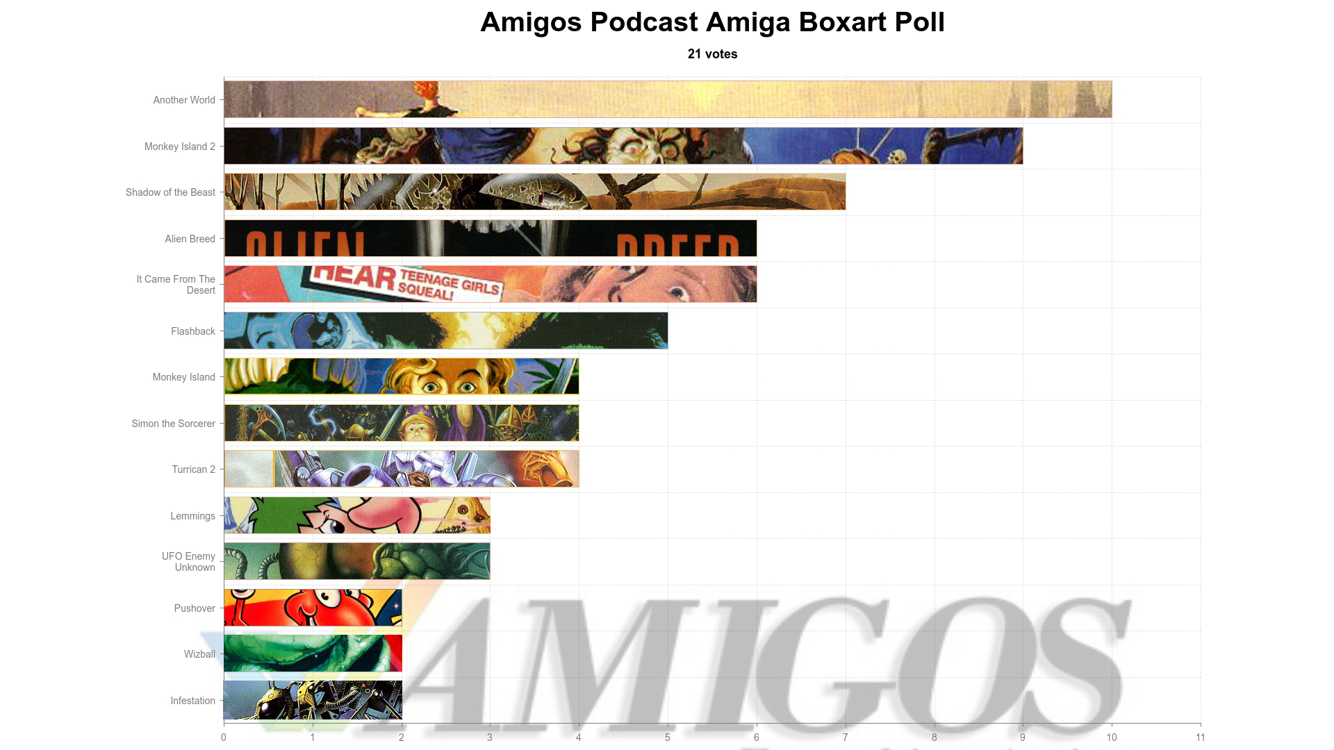 The winners of the Amigos boxart poll